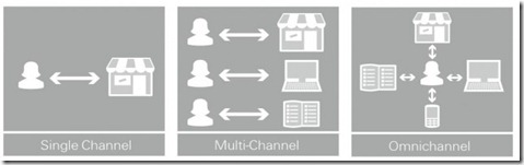 Omni-Channel-Diagram-640x206